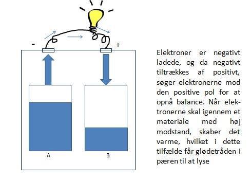 Hvordan fungerer strøm