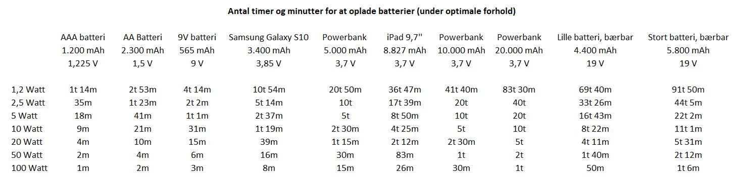 Batterier og strøm, opladningstider