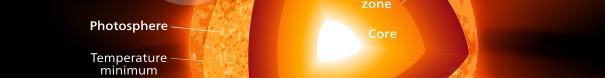 Solen og fysik
