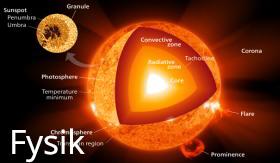 Solens fysik